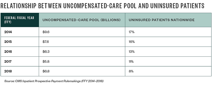 Relationship between Uncompensated-Care Pool and Uninsured Patients