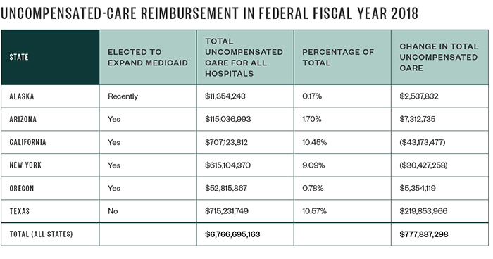 Uncompensated-Care Reimbursement in Federal Fiscal Year (FFY) 2018